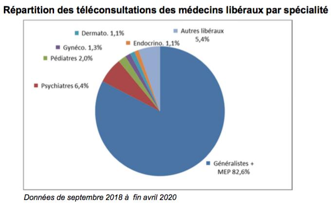 #ChargesetProduits2021- Focus sur boom de la #téléconsultation, 82% des #TLC réalisées avec un #médecin généraliste https://t.co/Pm2RZQjg05