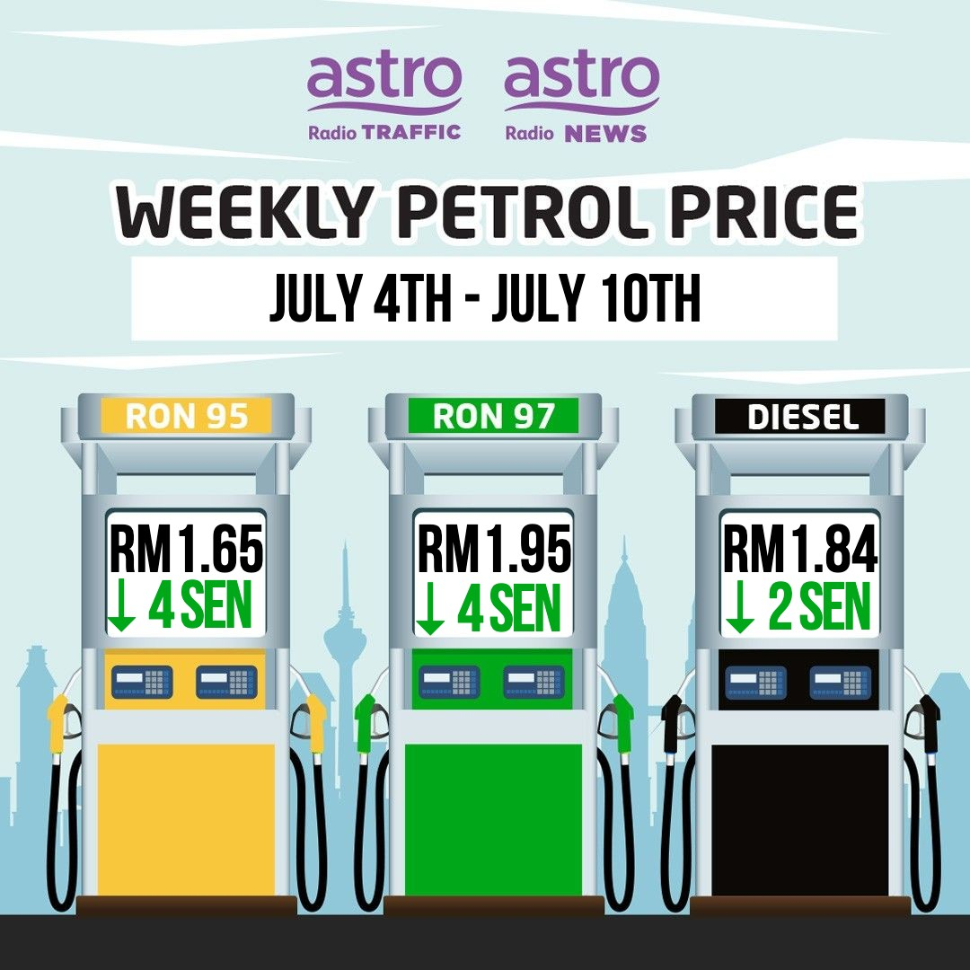 #PetrolPrices: Petrol prices will see a drop in the coming week, effective July 4th - July 10th.  #RON95 is down 4 sen to RM1.65 #RON97 is also down 4 sen to RM1.95 while #Diesel drops 2 sen to RM1.84  Drive safe, and stay safe! 😷 https://t.co/89tpq9zD4U