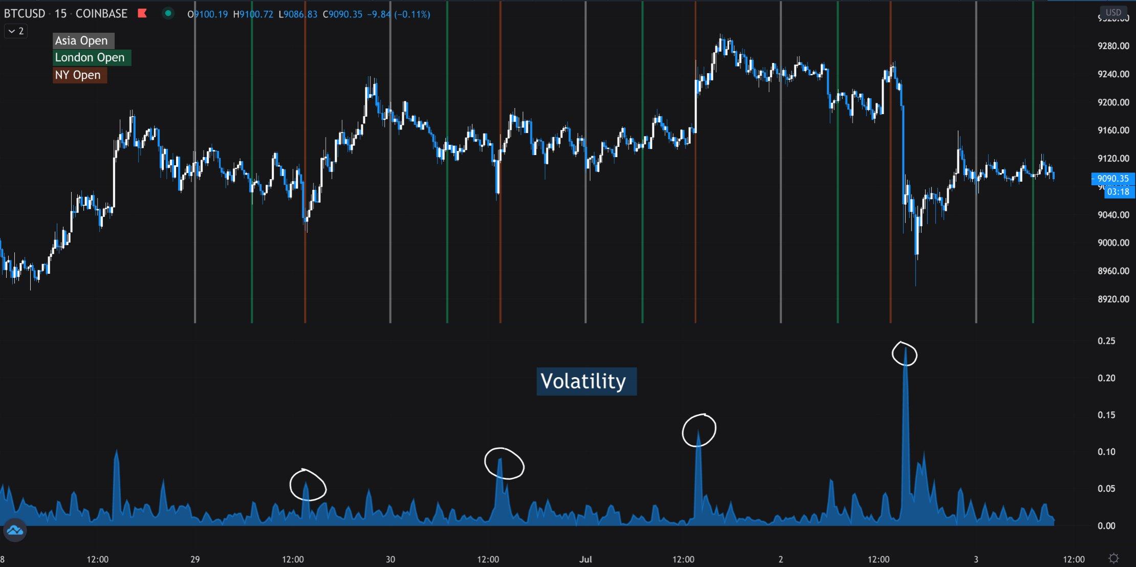 Obchodování s Bitcoiny: většina se nyní obchoduje během těchto hodin