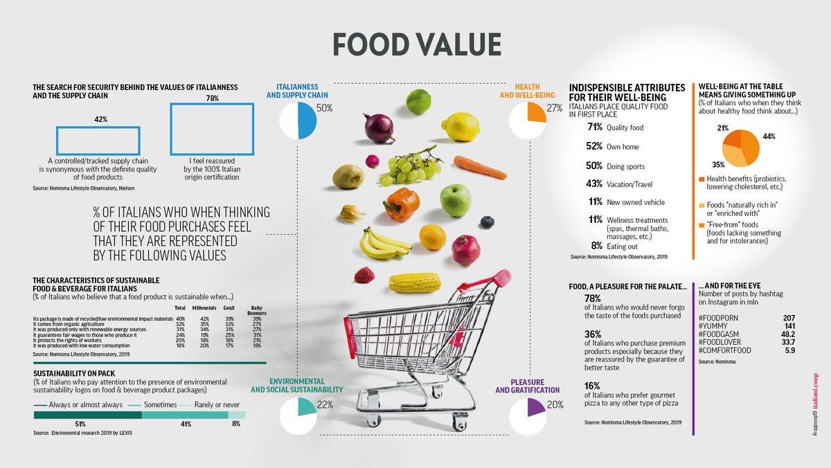 Our #rappcoop19 in English 🤓  https://t.co/YDdkuJB0BE  #dataviz #consumption #environment #Food #Italy https://t.co/1wVEMXKhsV