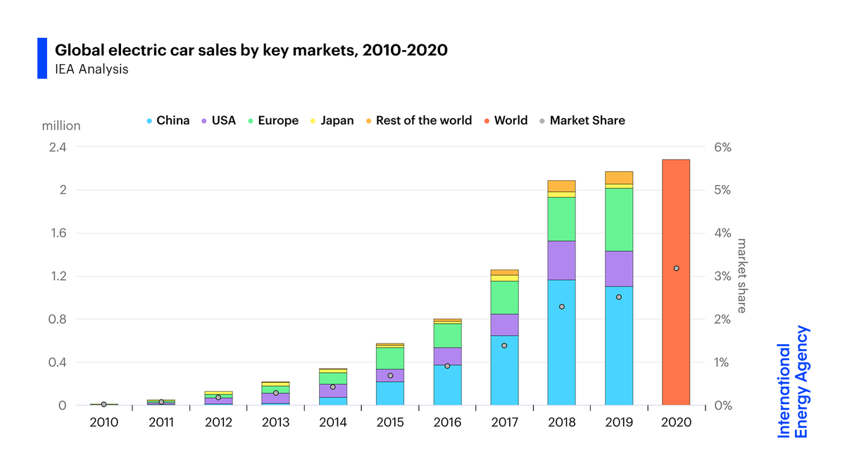 Our central estimate today is for 2020 electric car sales to slightly exceed 2019's total & achieve a record share of the overall car market of more than 3%.   This would bring the total number of electric cars on the road to a new record of about 10m →  https://t.co/GvgAN1Bsb4 https://t.co/pZMIvXnSoe