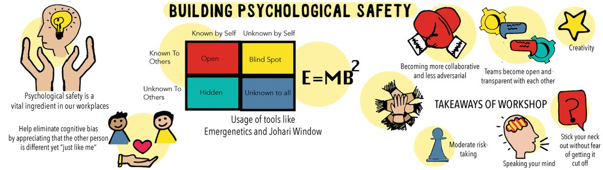 What does #psychologicalsafety at workplace -a key factor in the construct of an effective team, as per the research by Google, mean and how does an organisation go about building it?  Presenting our one-of-a-kind #digitalu offering - https://t.co/lZymtebXvG https://t.co/wnmVQ3ns1p