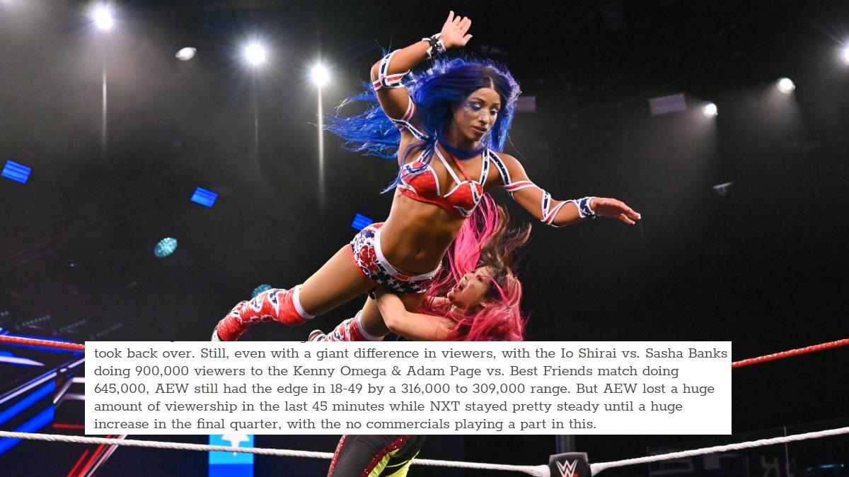 Remarkable News For Sasha vs Io Shirai  Main event of #WWENXT beat #AEWDynamite by a massive margin of 255K.   Speaks highly to the underratedpower of Banks & the appeal of seeing both women in a dream match.  #NXTGAB #WWE #WWEGAB #SashaBanks #IovsSasha #NXT #SmackDown #WWERaw pic.twitter.com/UGLjlrJ8zz  by Daniel