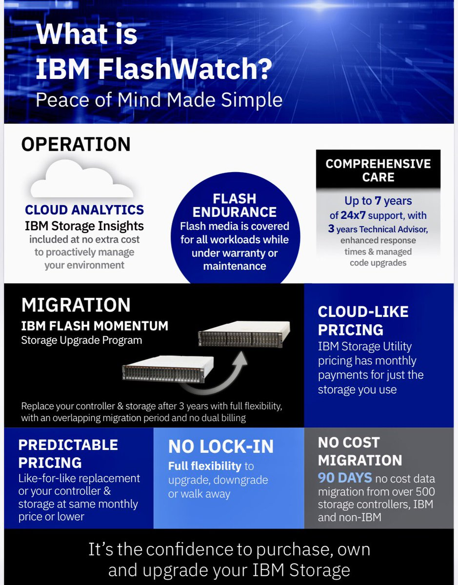 Impressive! Total #transparency in #cost 90 days free &  #hybrid #multicloud ready- meet #IBM #FlashSystem 5000 and its 4 S's http://ibm.biz/BdqeJK  1 Speed 2 Scalability 3 Simplicity 4 Surprisingly Affordable!  #DigitalTransformation #storage #ibmflash #IBM #Cloud #HybridCloudpic.twitter.com/jVDQzaIVz0