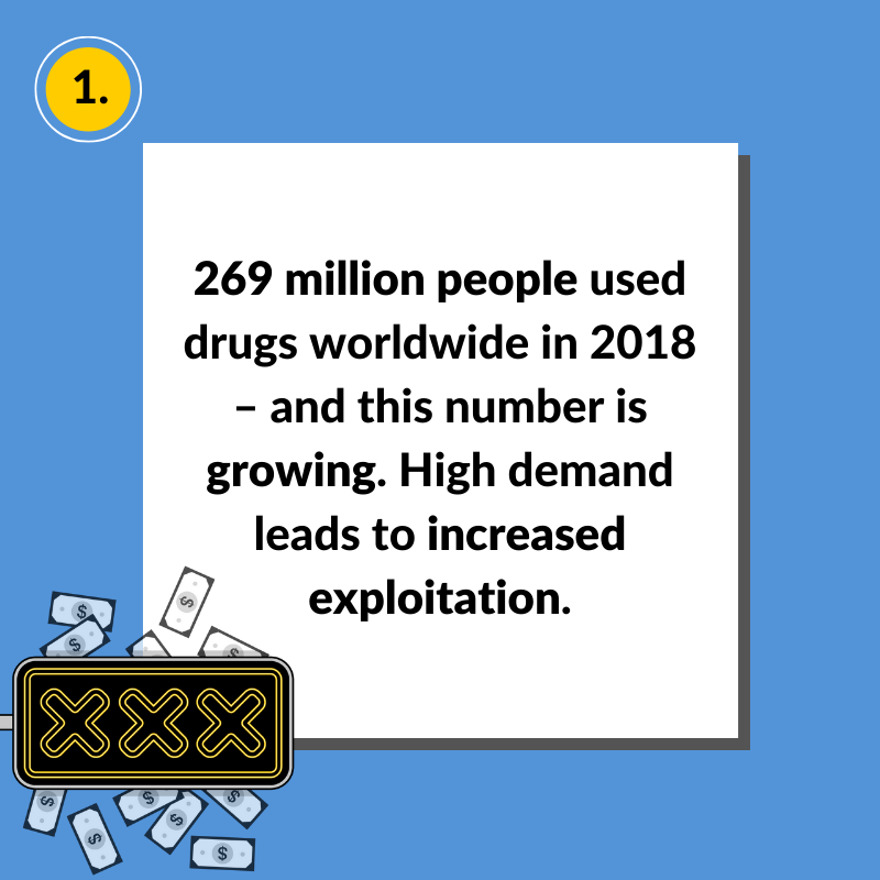 High demand for drugs leads to increased exploitation. #FactsForSolidarity #WDD #WorldDrugDay
