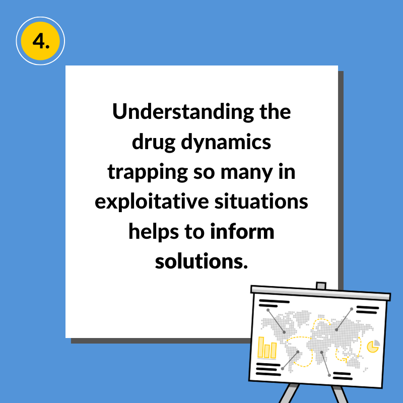 Knowing the #facts about drug related crime can help people trapped in exploitative situations. #FactsForSolidarity #WDD #WorldDrugDay