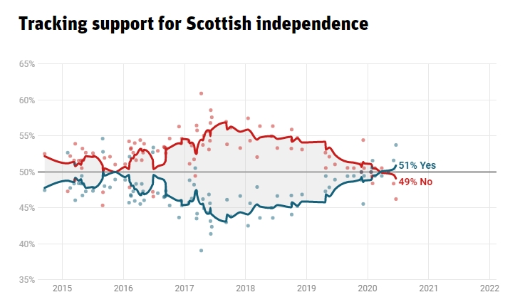 Scottish independence voting intention: Yes: 51% (+6) No: 49% (-6) via @britainelects poll tracker