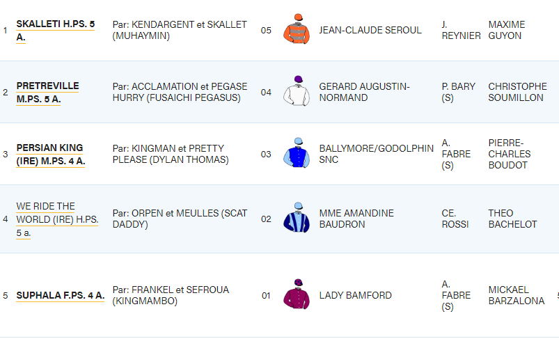 The final decs for the G2 1600m Px #Muguet on Sunday. PERSIAN KING is amongst 5 declared runners but faces tough opposition in 2019 #Dollar winner SKALETTI and also stablemate SUPHALA. https://t.co/GKUel8WoUE