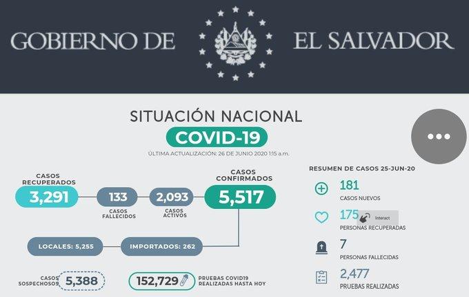 Nuevo reporte Covid-19: 133 fallecidos y 5 mil 517 casos confirmados