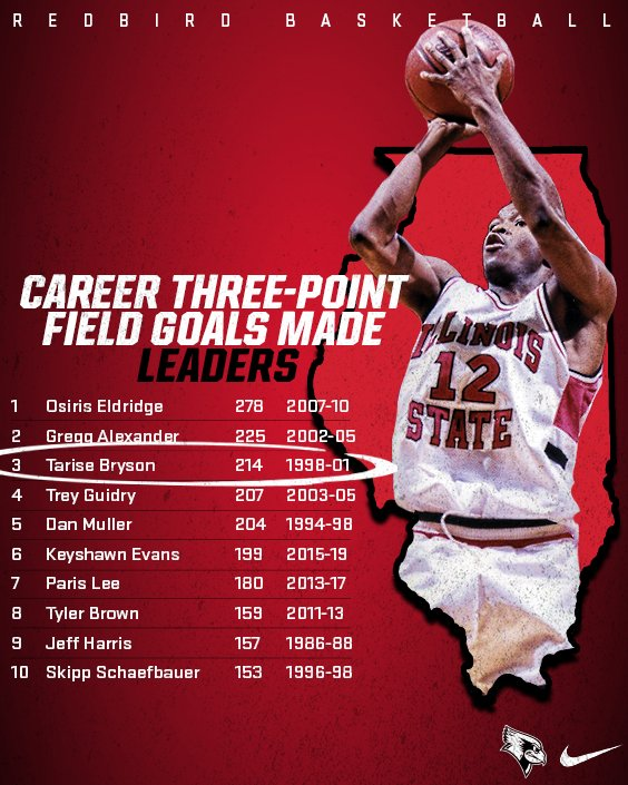 On this #FactFriday, we show off our top-10 highest career three-point field goals totals in #REDBIRDhoops history.  Seven of the 10 are members of the program's 1,000-point club, with two others ending their career within 80 points of the prestigious plateau. <br>http://pic.twitter.com/N7034jfL9t