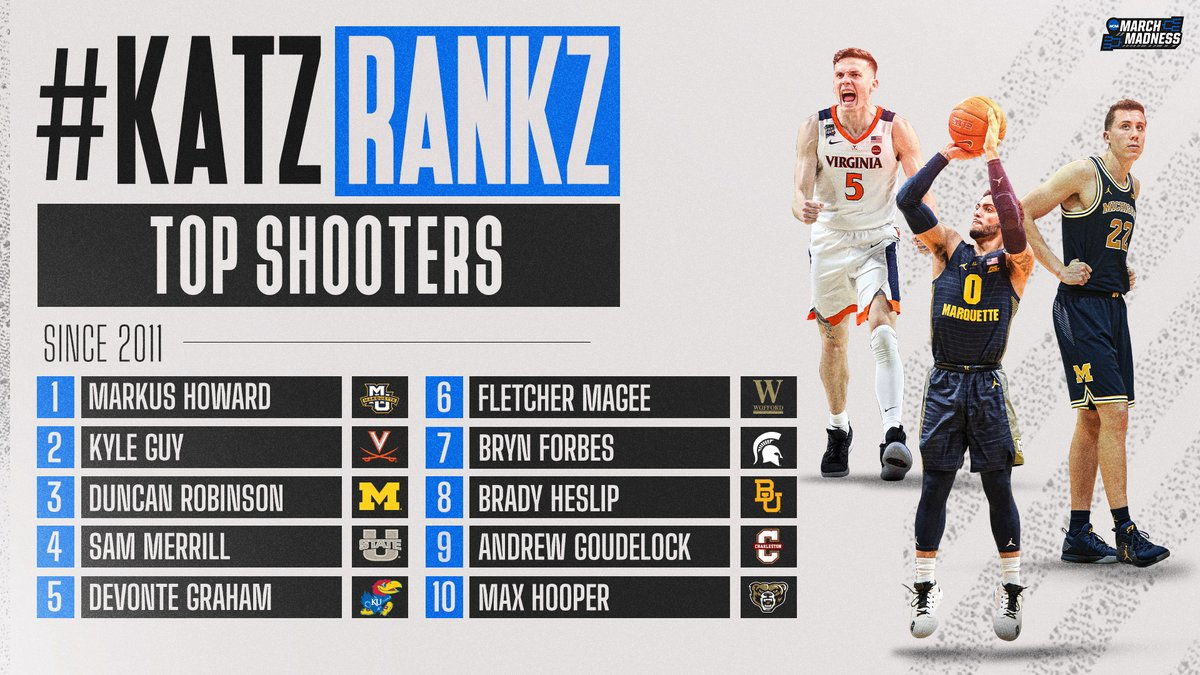 #KatzRankz: Top Shooters, as heard on the #MM365 pod w/@TheAndyKatz! 👀  1. Markus Howard 2. Kyle Guy 3. Duncan Robinson 4. Sam Merrill 5. Devonte Graham 6. Fletcher Magee 7. Bryn Forbes 8. Brady Heslip 9. Andrew Goudelock 10. Max Hooper 🎧 https://t.co/zpcSxPxl97 https://t.co/PNJSjQUNH1