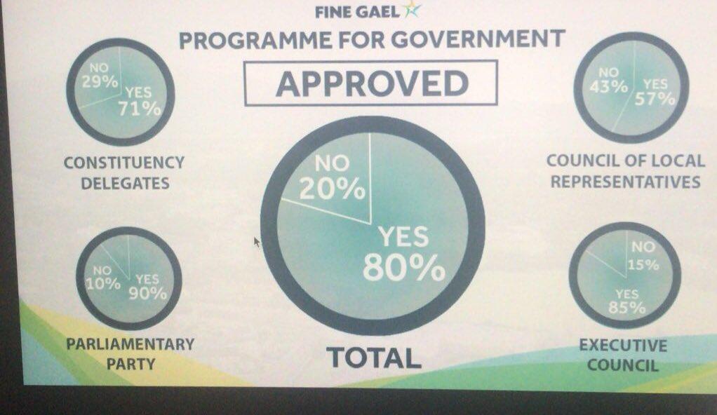 A break down of the @FineGael vote on #PfG