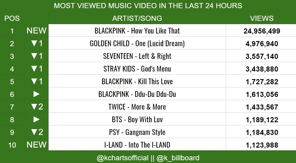 MOST VIEWED MUSIC VIDEO IN THE LAST 24 HOURS