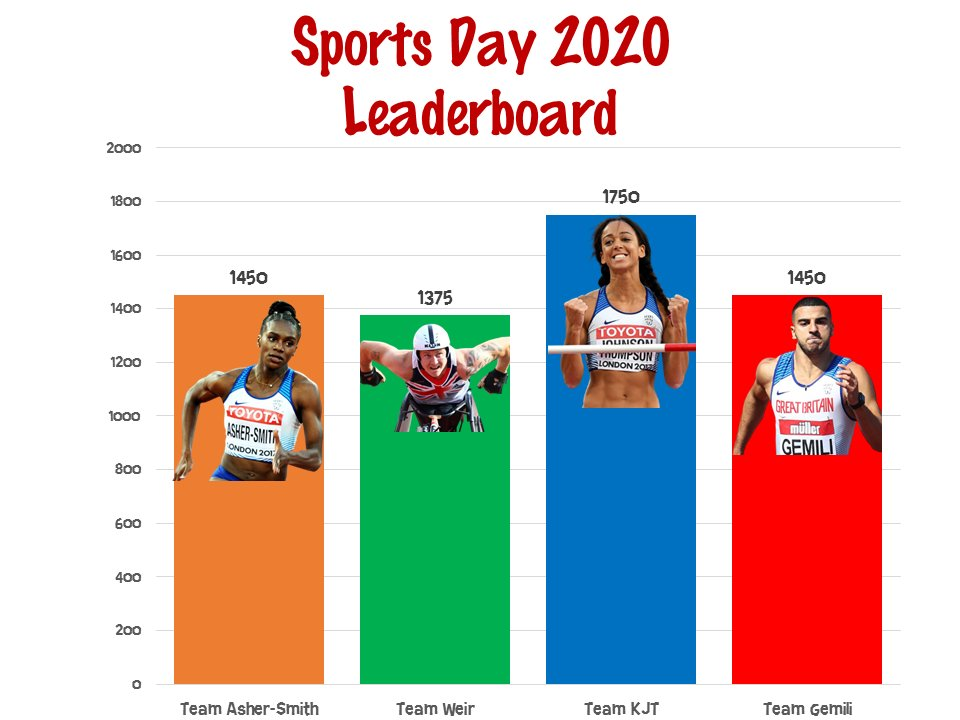 📋Strong performances from Team @davidweir2012 and Team @Adam_Gemili at Thursday's Sports Day for Y3-6, saw the gap between second and fourth narrow, but Team @JohnsonThompson soared ahead into a comfortable lead 📈  @BidstonAvenue @WirralSG #NSSWTogether https://t.co/vB5JJfzg2z