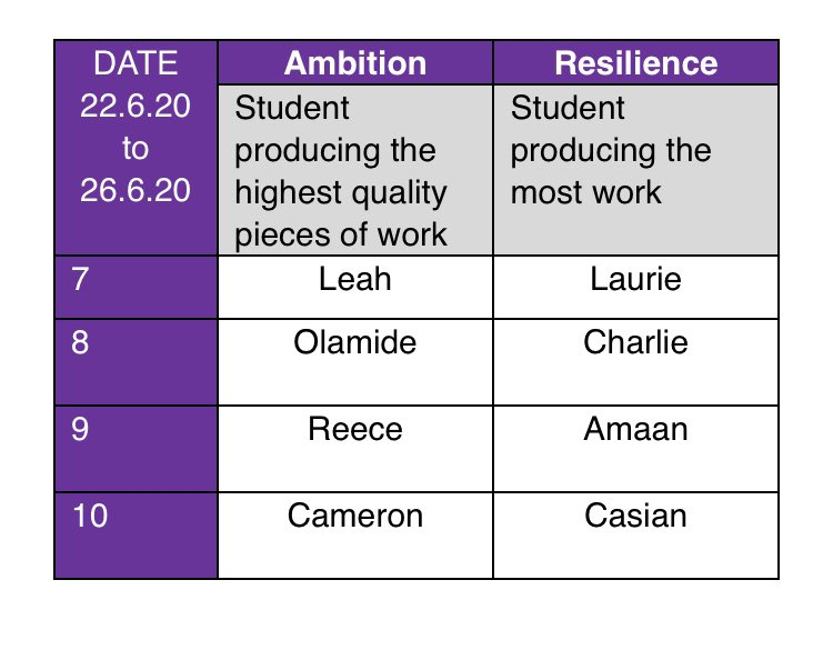 Another excellent week of #homelearning from Academy students. Our #Ambition and #Resilience award winners are below and will each receive a @AmazonUK voucher. Who will take the prize next week?