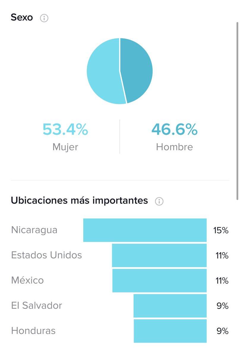 A ustedes que les gustan las estadísticas ( pueden ir a confirmarlo y de paso me siguen 🤣 )  País que más sigue a JR en TIK TOK ( Nicaragua ) 🇳🇮 https://t.co/fEwFBqCKnd