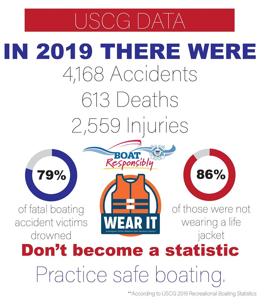 Summer is here, time to go out and enjoy the water! But remember to practice safe boating. Make sure you have life jackets for everyone aboard. ow.ly/LPkf50AgGeH