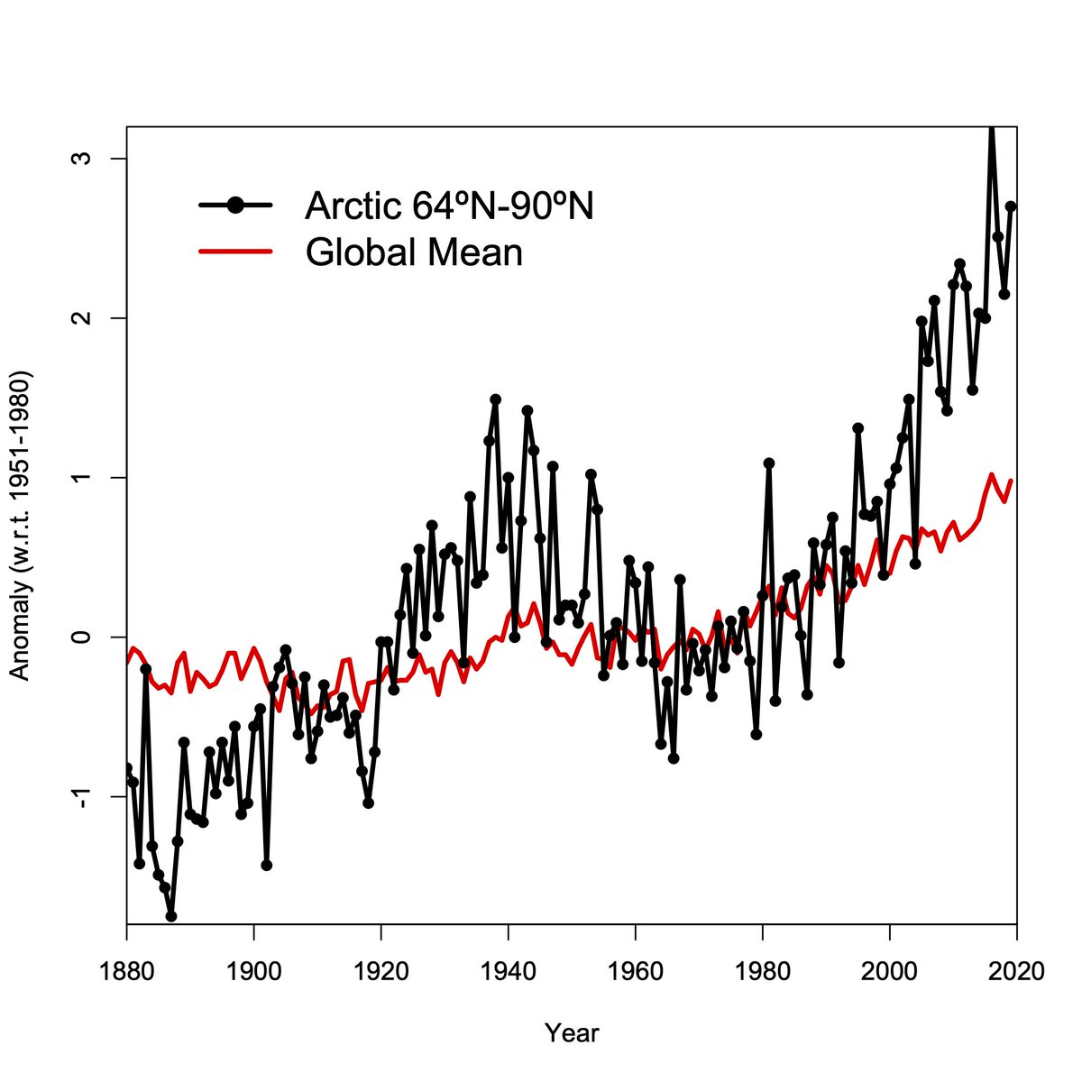 The Arctic warming is getting a lot of attention this week, but I keep seeing references to the warming being twice as fast as the global mean, and that's not right.   It's more like 3 times the global mean. https://t.co/n87VwaoQav