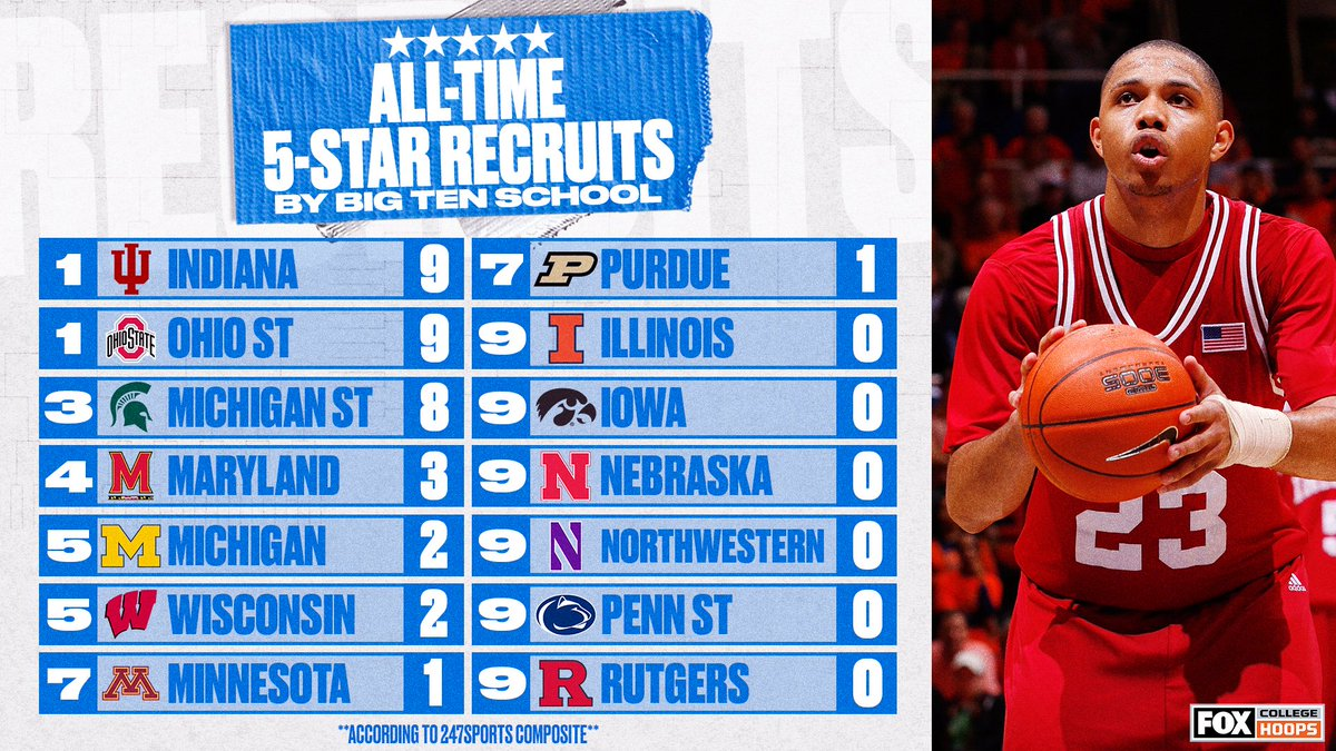 ⭐️ @IndianaMBB and @OhioStateHoops have landed the most 5-star recruits in @bigten history https://t.co/tnbxLzHFdE