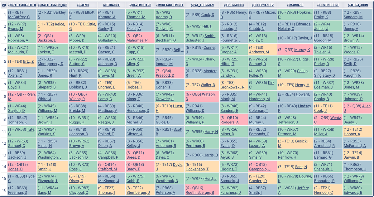 🗣We have a NEW mock draft recap for you.   Join @EricNMoody as he recaps a 12-Team .5 PPR mock draft featuring @GrahamBarfield @MattHarmon_BYB @Paeno @notJDaigle @daverichard @MikeTagliereNFL @Pat_Thorman @TJHernandez @MarcasG @justinboone @4for4_John   💥https://t.co/yOuTnOmqWn https://t.co/77z5F34V8F