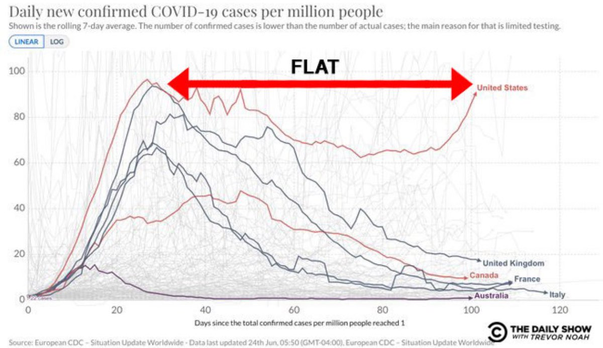 Karl Lauterbach On Twitter Um Die Usa Muss Man Sich Wirklich Sorgen Machen Die Erste Welle Wurde Nie Besiegt Und Jetzt Geht Es In Die Zweite In Bezug Auf Das Coronavirus Sind