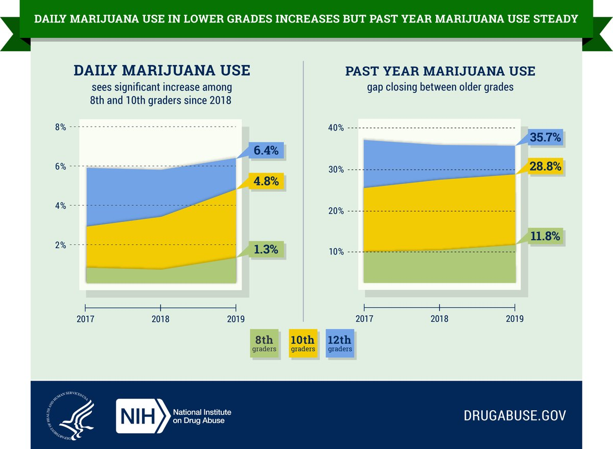 Thank you to @NIH  for this graphic on marijuana usage rates among youth. While past year use is staying fairly similar, we are seeing an increase in daily use. Are you talking with your child about #marijuanause? Be sure to set #expectations with them and talk #earlyandoften! pic.twitter.com/wCLZhebTKd