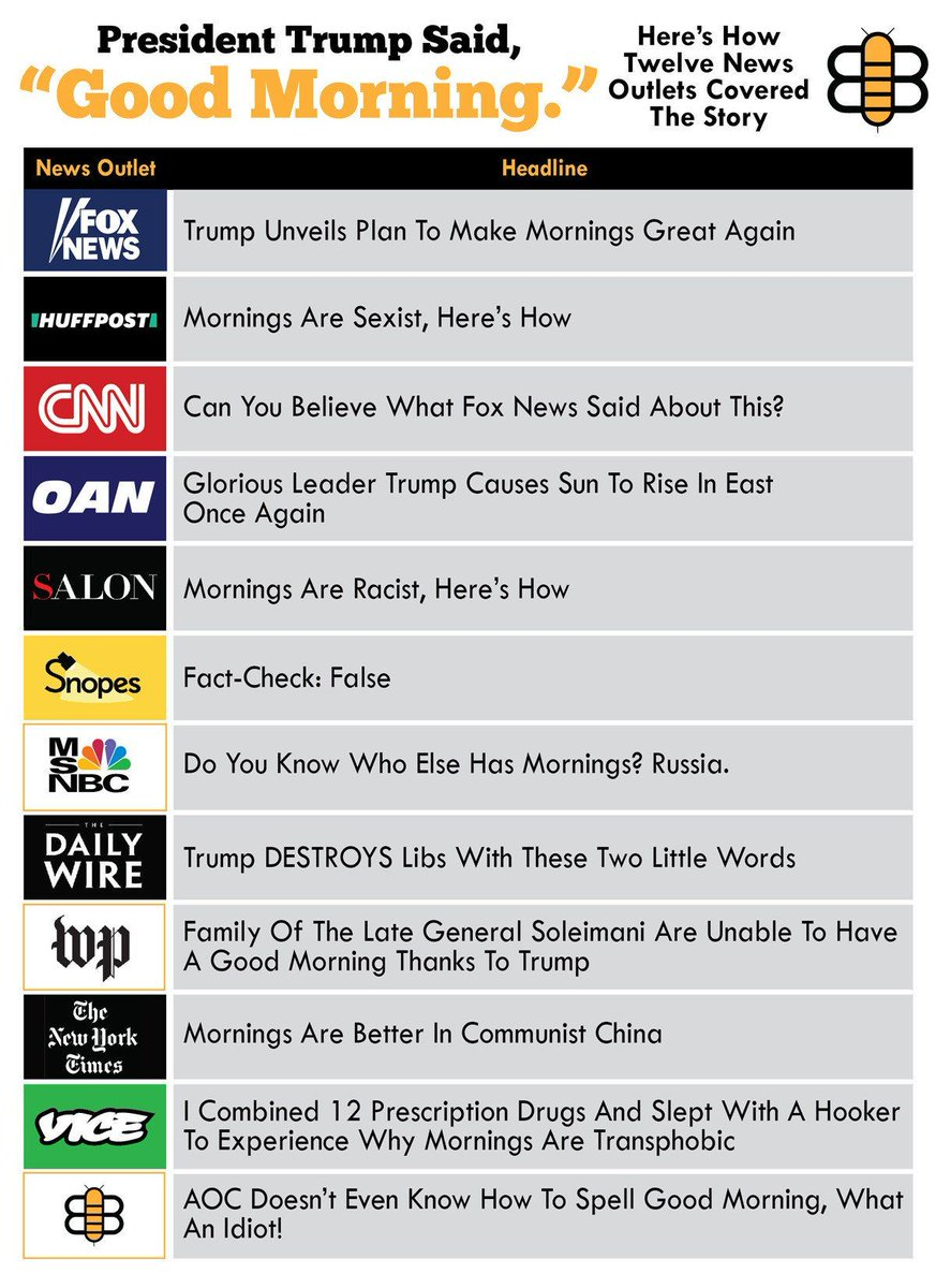 """At a press conference this morning, President Trump said """"Good morning."""" There was an immediate flood of news articles about it.   Here are the headlines covering his controversial statement from twelve different news outlets: https://t.co/IIxAaftpaR"""