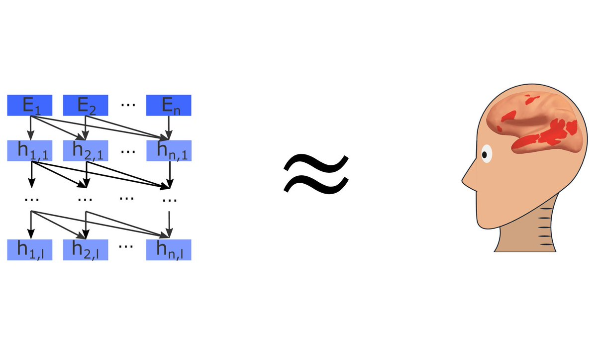 Computational neuroscience has lately had great success at modeling perception with ANNs - but it has been unclear if this approach translates to higher cognitive systems. We made some exciting progress in modeling human language processing https://t.co/QVdMVbRvdX #tweeprint 1/ https://t.co/SdaiQ1GNte