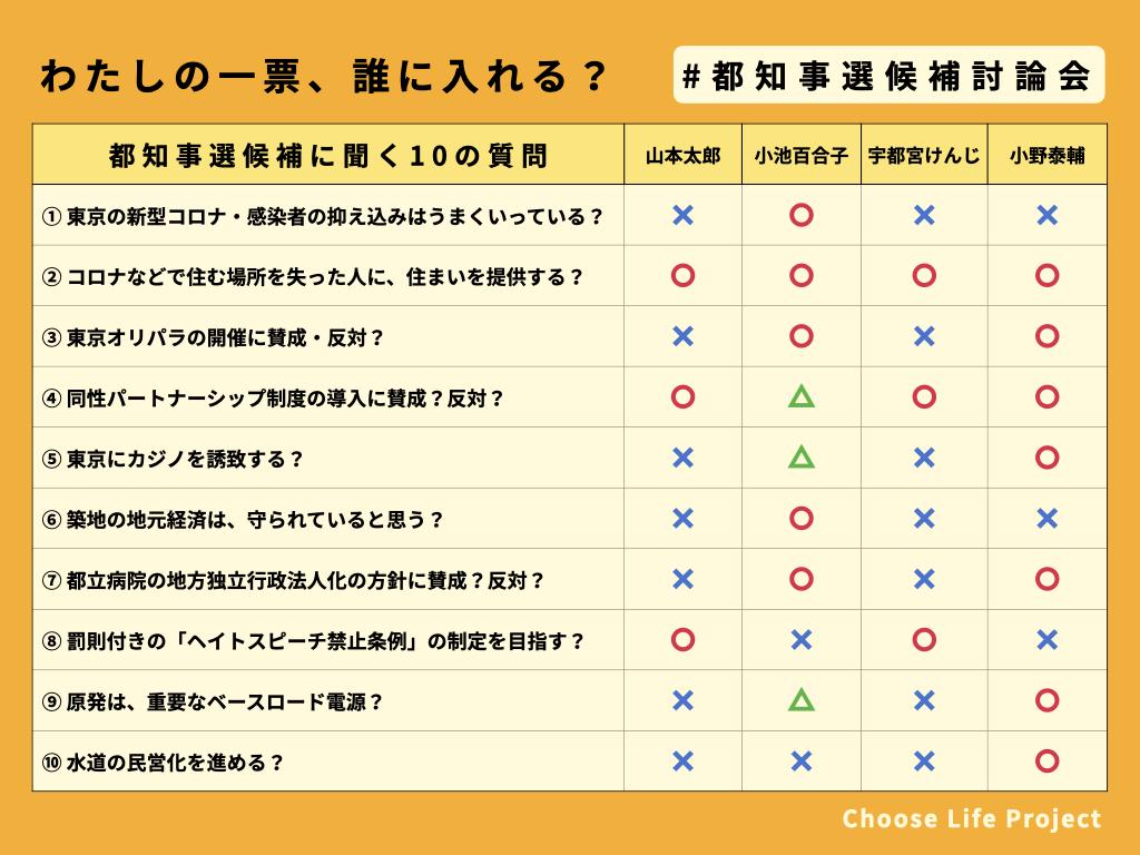 わたしの一票、誰に入れる?#東京都知事選 #都知事選候補討論会 で聞いた10の質問に対する各候補者のアンサーです。番組のアーカイブ:youtu.be/8SiD2nenVsI