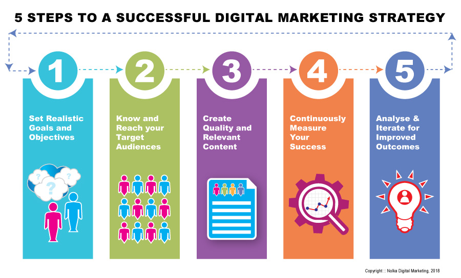 Digital Marketing Strategy Why strategy must come before tactics Why and what customers really buy How to make Google your new best friend How to install an integrated marketing system  Our website should be your most valuable marketing asset https://t.co/oUpHLXF1Dz