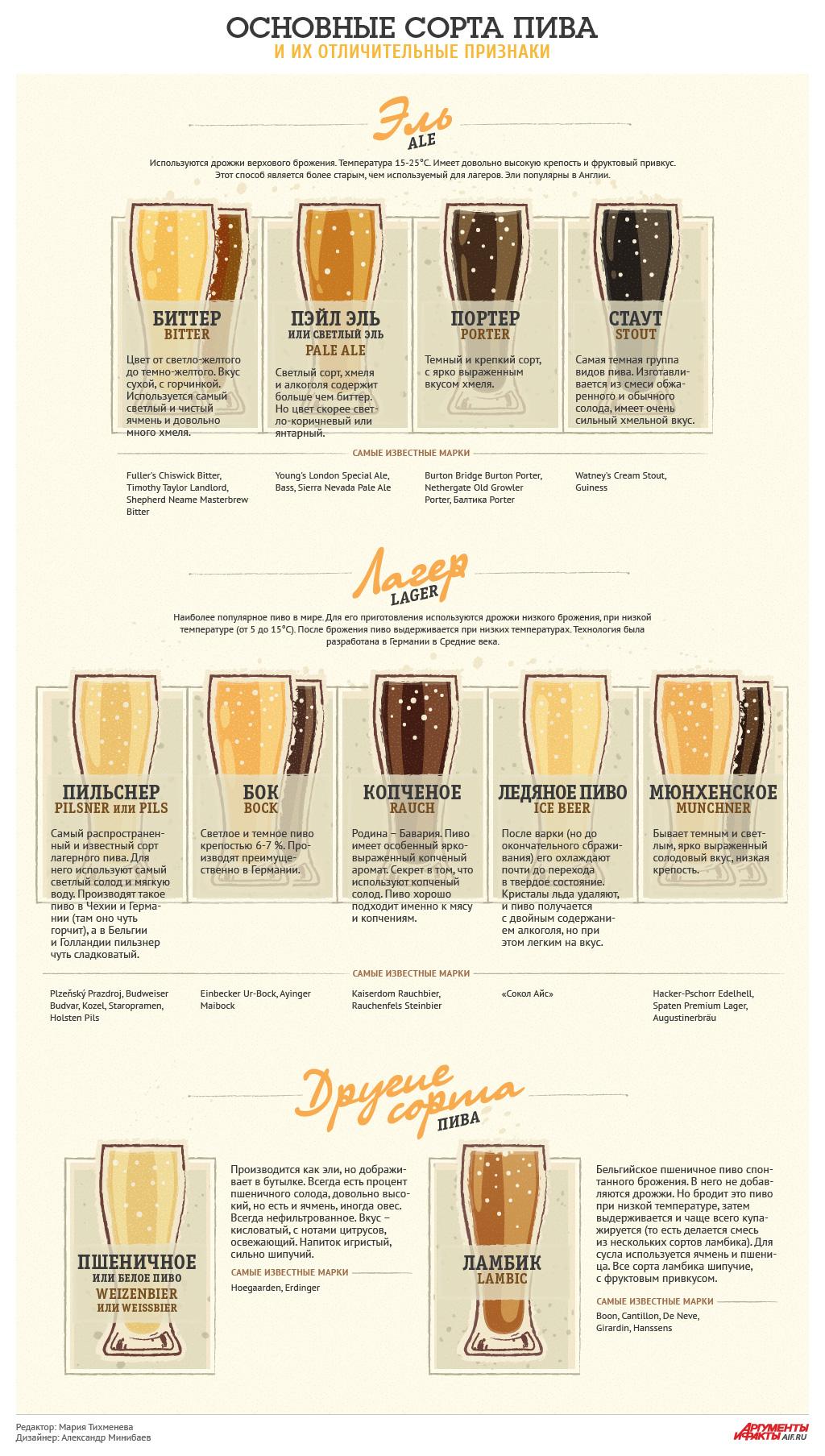 классификация пива картинки это край