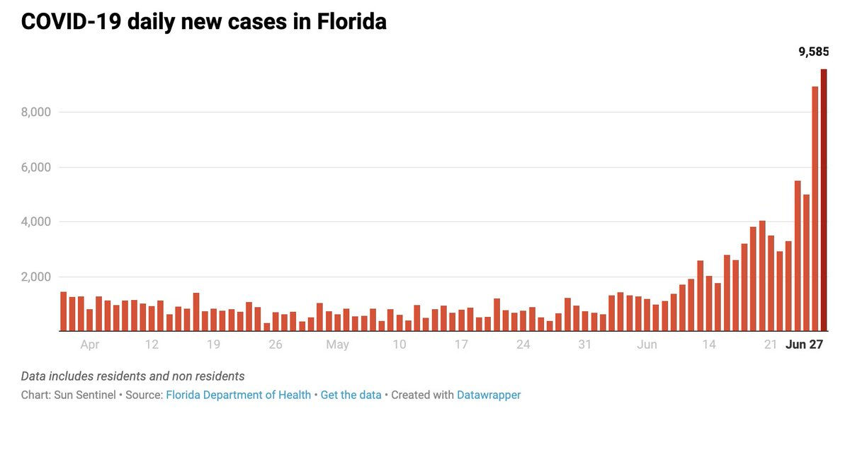 BREAKING: The Florida Department of Health reported 9,585 new coronavirus cases Saturday, shattering the previous daily high for positive COVID-19 infections made just yesterday.  The state has now registered 132,545 positive cases to date. https://t.co/oPtfb9Z0Ne https://t.co/s7a2RHm7cl