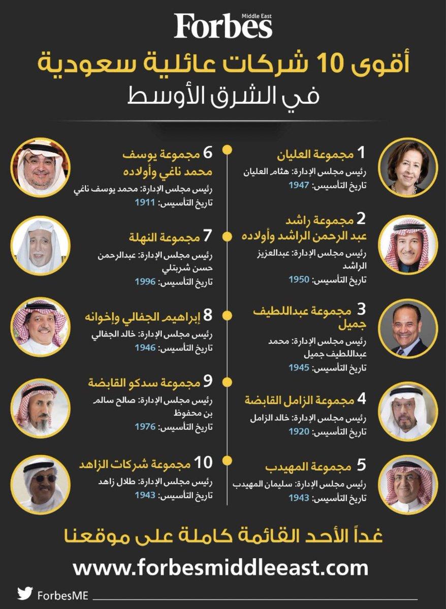 عبدالله مشاط On Twitter أقوى 10 شركات عائلية سعودية من فوربس Forbesme لعام 2020 1 العليان 2 الراشد 3 عبداللطيف جميل 4 الزامل 5 المهيدب 6 الناغي 7 النهلة شربتلي 8 الجفالي