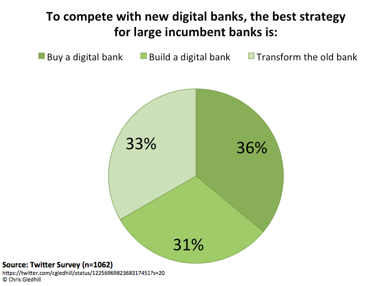 I wrote something 🤓👉  Digital Bank Strategy - The Missing 4th Option https://t.co/0Cgo0QlKVx #fintech #banking #disruption https://t.co/mDscPCreIP