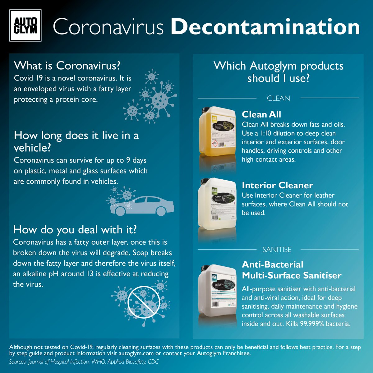 What is the Coronavirus and how long can it live in a vehicle? Find out below and the recommended products to use for your vehicles! #staycleanstaysafe https://t.co/k6BV87zogB