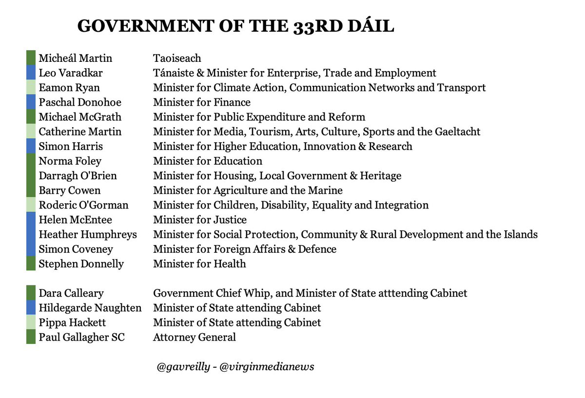 The Government of the 33rd Dáil: