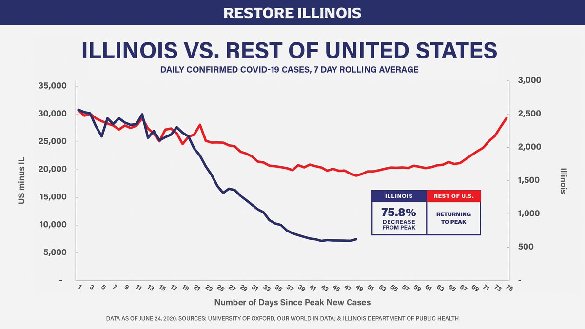 The state of Illinois, under Gov. Pritzker, has seen a 76% decrease in confirmed Covid-19 cases since its peak while the United States has returned to its peak.