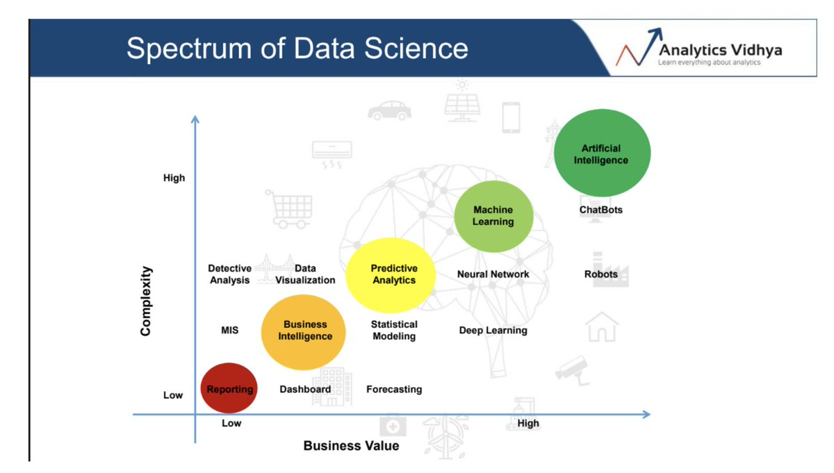 Great summary of how business value and complexity looks like for different #data influenced  #insights/ visibility/ -via @AnalyticsVidhya  #DataScience #analytics #BusinesIntelligence #ML #MachineLearning #AI  #predictiveanalyticspic.twitter.com/AySDHLEjDb