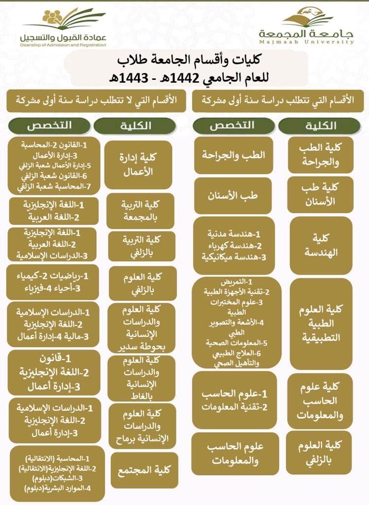 تخصصات جامعة المجمعة للبنات