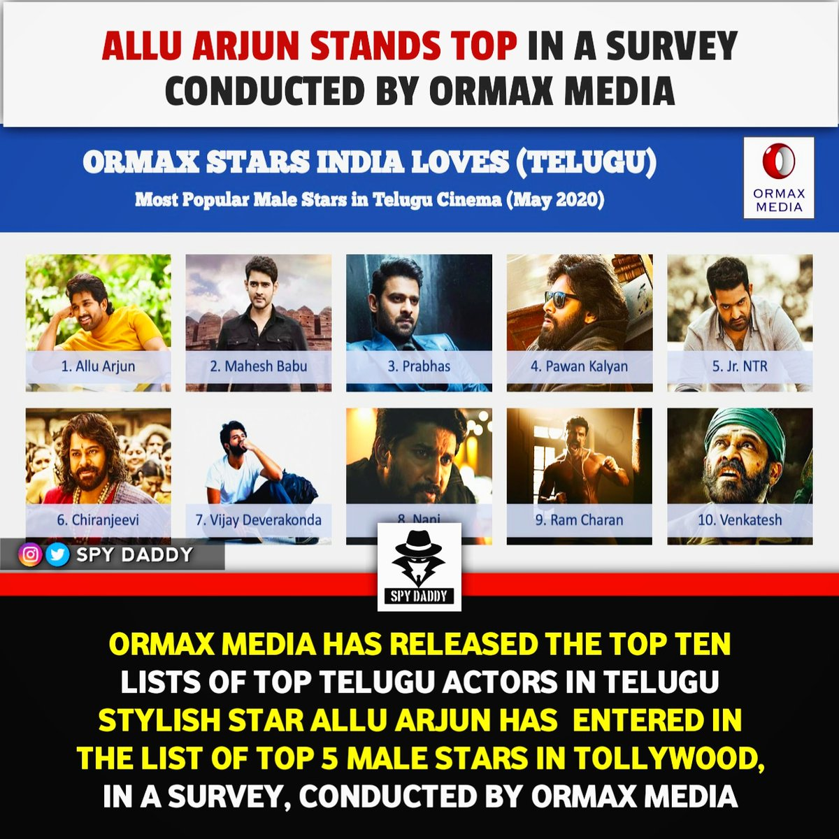 OrmaxMediahas released the top ten lists of Top #TeluguActors. Stylish Star#AlluArjunhas entered in the list of Top 5 male stars in #tollywood in a survey, conducted by#OrmaxMedia  #telugucinema #teluguactress #TeluguFilmNagarpic.twitter.com/GdV559vbog