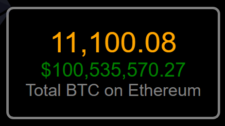Total BTC on Ethereum