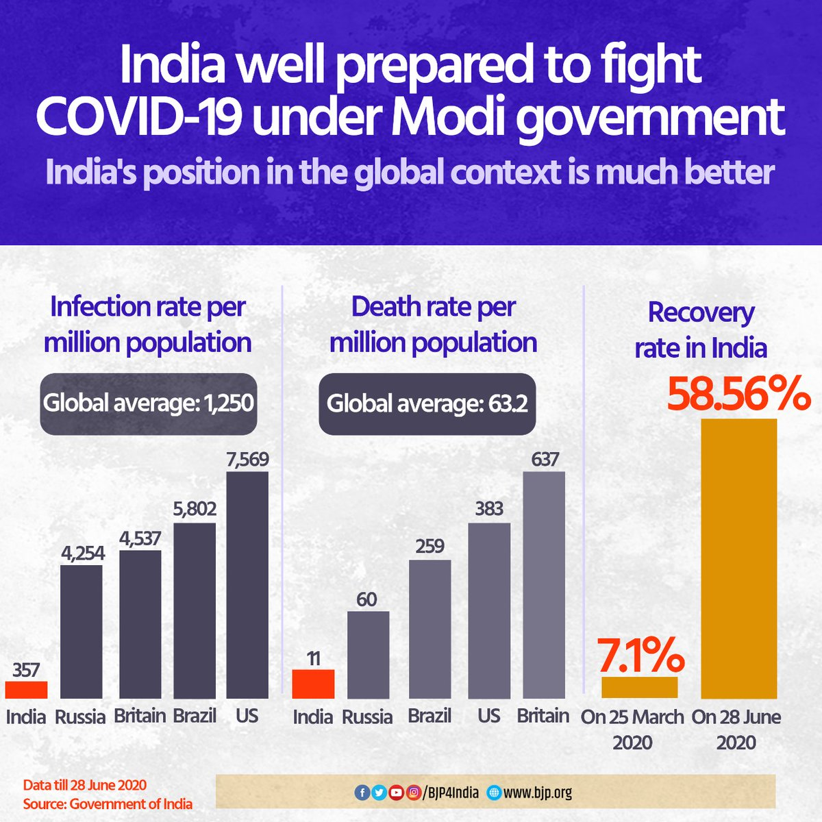 India's position in the global context in the fight against COVID-19 is much better than other countries. #IndiaFightsCorona