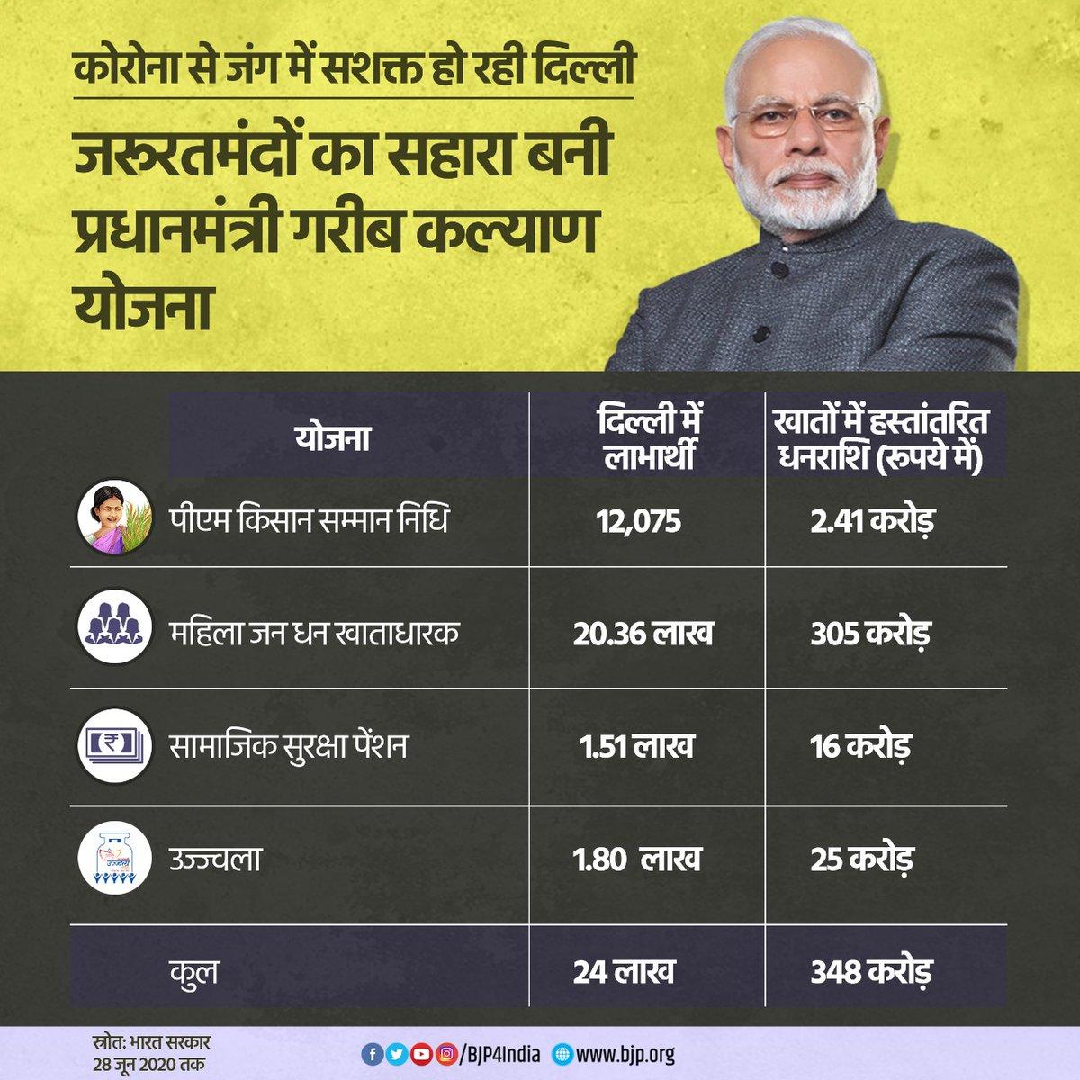 कोरोना से जंग में सशक्त हो रही दिल्ली। प्रधानमंत्री गरीब कल्याण योजना से अब तक 24 लाख लाभार्थियों को 348 करोड़ रुपये की सीधी मदद मोदी सरकार द्वारा प्रदान की गई। #IndiaFightsCorona