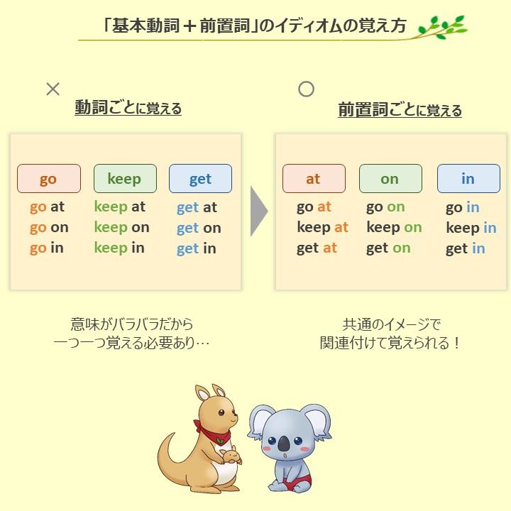 英語を楽しく学べそう。こあらの学校さんのツイートの前置詞の覚え方がわかりやすい。