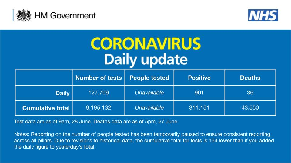As of 9am 28 June, there have been 9,195,132 tests, with 127,709 tests on 27 June.   311,151 people have tested positive.   As of 5pm on 27 June, of those tested positive for coronavirus, across all settings, 43,550 have sadly died.  Test data are as of 9am, 28 June. Deaths data are as of 5pm, 27 June.  Notes: Reporting on the number of people tested has been temporarily paused to ensure consistent reporting across all pillars. Due to revisions to historical data, the cumulative total for tests is 154 lower than if you added the daily figure to yesterday's total.