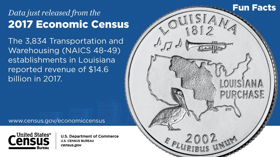 Check out this #Louisiana FunFact from the 2017 #EconCensus. Explore more business data at: go.usa.gov/xwG9N