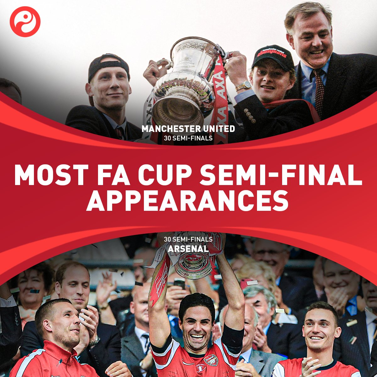Most FA Cup semi-final appearances in the history of the competition: 🔴 Arsenal (30) 🔴 Man Utd (30) Both current managers lifted the trophy twice for their respective clubs as a player. 🏆🏆