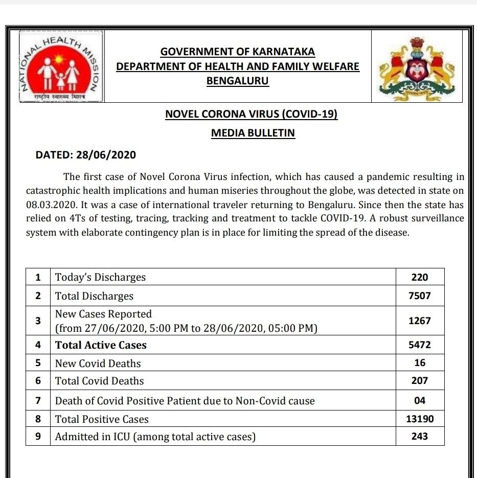 * 1267 new corona cases in Karnataka  * total positive cases 13,190  * 783 new cases in Bangalore  * 207 total deaths  #CoronaUpdates  #karnatakacovid19updates  #bangalorecoronaupdatespic.twitter.com/VfiWZmm5ss