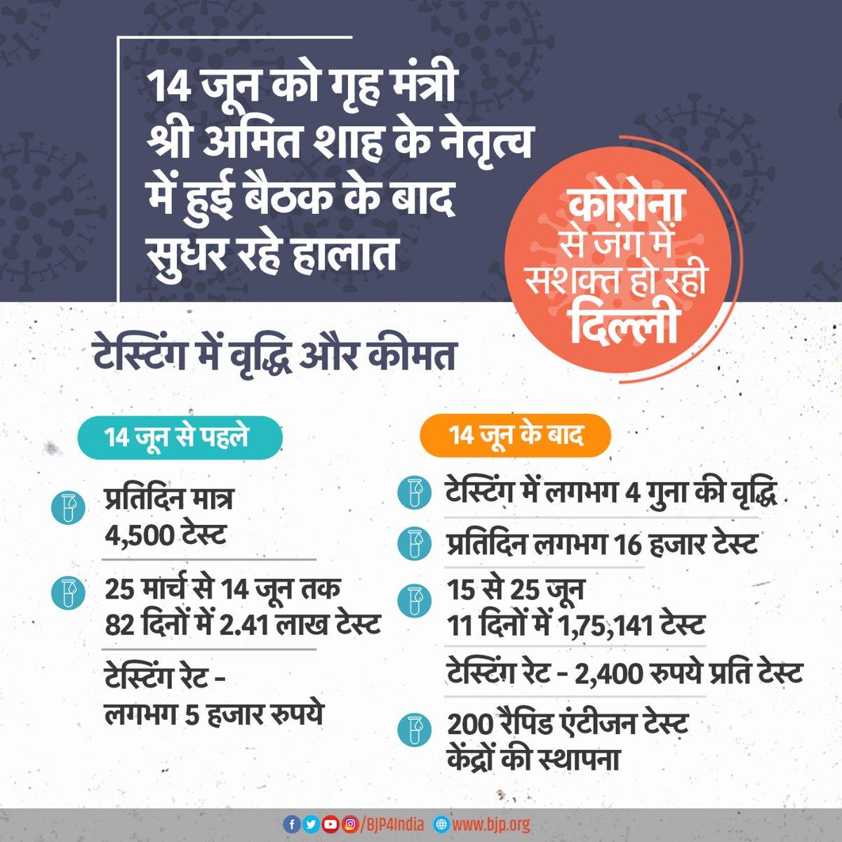 14 जून को गृहमंत्री श्री @AmitShah के नेतृत्व में हुई बैठक के बाद सुधर रहे दिल्ली के हालात। 14 जून के बाद: • टेस्टिंग में 4 गुना की वृद्धि। • प्रतिदिन 16 हजार टेस्ट। •200 रैपिड एंटीजन टेस्ट केंद्रों की स्थापना।