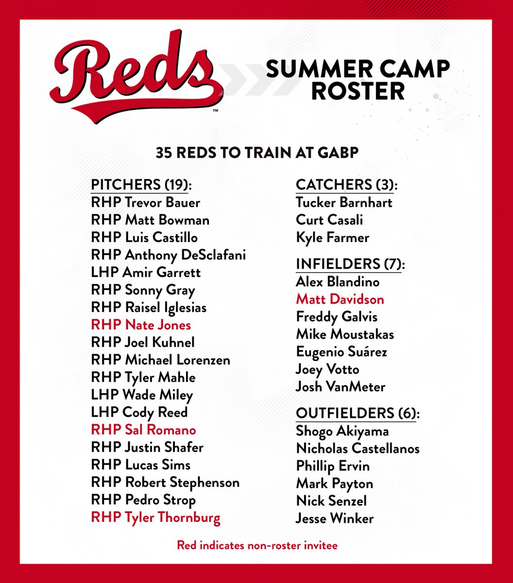 The #Reds today announced their Summer Camp roster. https://t.co/yIIbHmG4xl